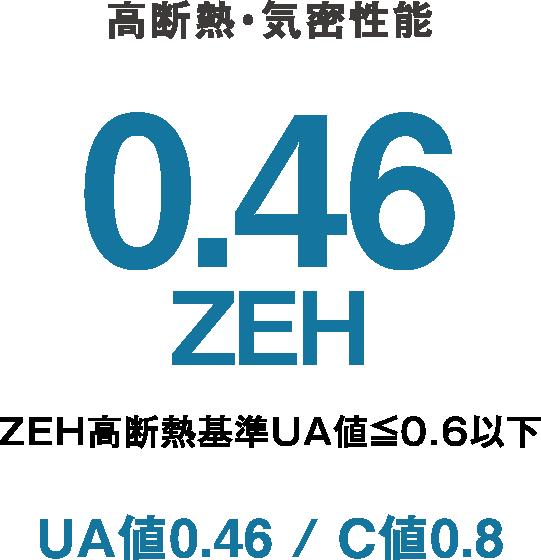 高断熱・気密性能 0.46ZEH ZEH高断熱基準UA値≦0.6以下 UA値0.46 / C値0.8