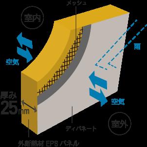 外断熱材EPSパネル